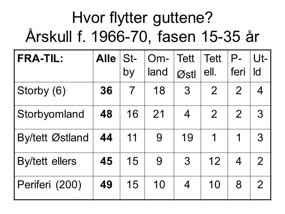 Hvor flytter guttene? Årskull f. 1966-70, fasen 15-35 år FRA-TIL:AlleSt- by Om- land Tett Østl Tett ell. P- feri Ut- ld Storby (6)367183224 Storbyomla