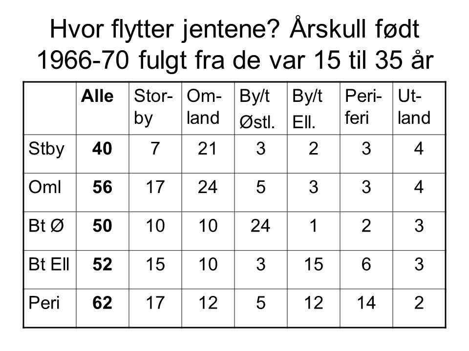 Hvor flytter jentene? Årskull født 1966-70 fulgt fra de var 15 til 35 år AlleStor- by Om- land By/t Østl. By/t Ell. Peri- feri Ut- land Stby407213234
