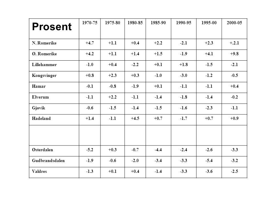 Prosent 1970-751975-801980-851985-901990-951995-002000-05 N. Romerike+4.7+1.1+0.4+2.2-2.1+2.3+.2.1 Ø. Romerike+4.2+1.1+1.4+1.5-1.9+4.1+9.8 Lillehammer