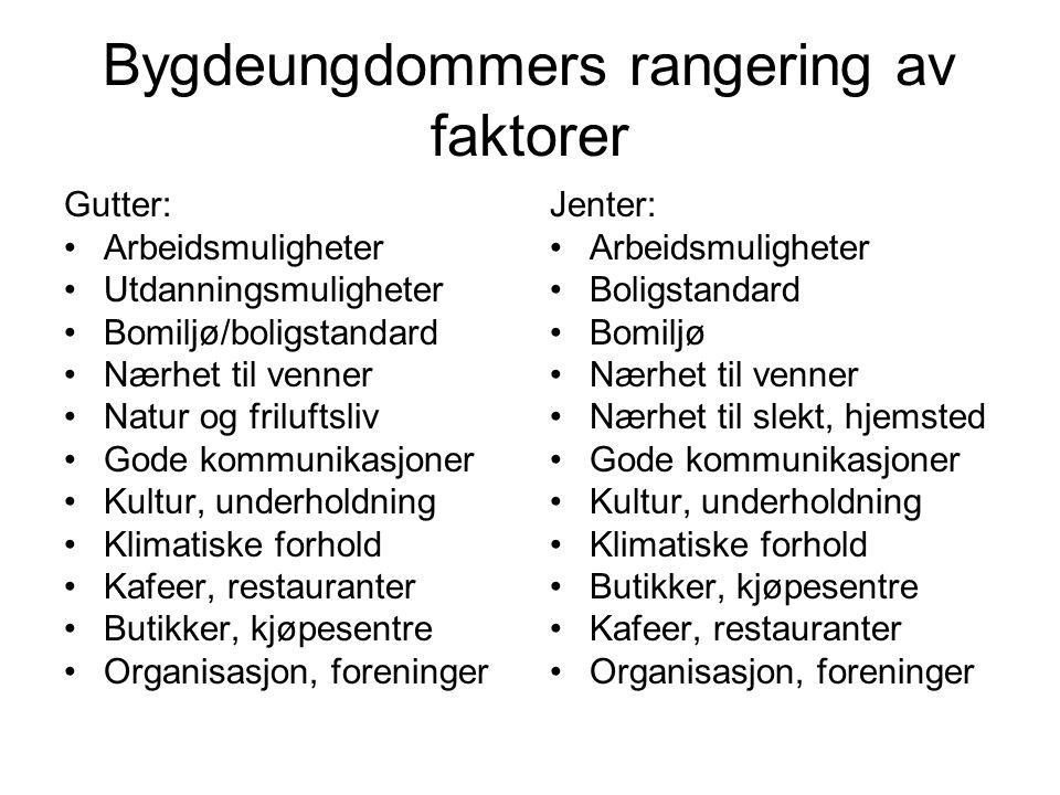 Bygdeungdommers rangering av faktorer Gutter: Arbeidsmuligheter Utdanningsmuligheter Bomiljø/boligstandard Nærhet til venner Natur og friluftsliv Gode