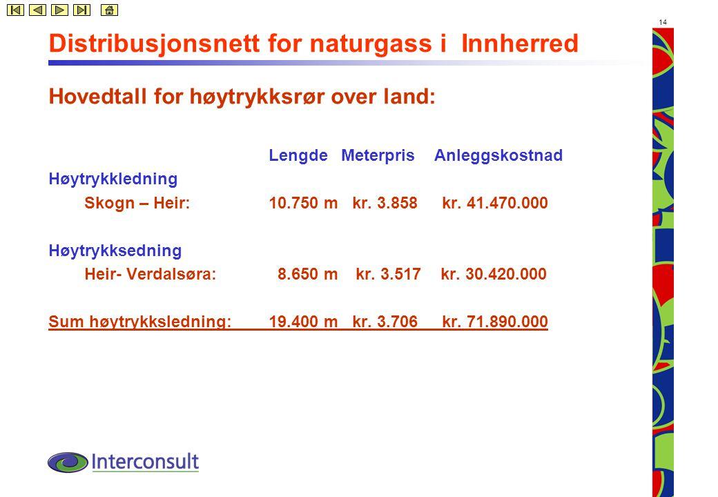14 Distribusjonsnett for naturgass i Innherred Hovedtall for høytrykksrør over land: Lengde Meterpris Anleggskostnad Høytrykkledning Skogn – Heir: 10.750 m kr.