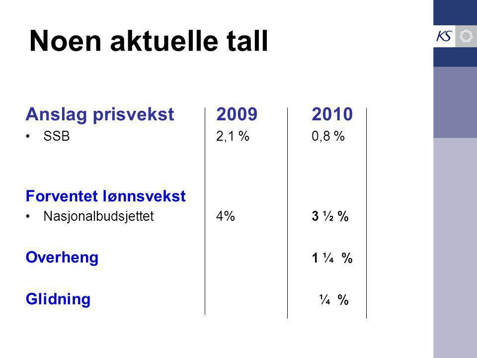 Noen aktuelle tall Anslag prisvekst 20092010 SSB2,1 %0,8 % Forventet lønnsvekst Nasjonalbudsjettet4%3 ½ % Overheng 1 ¼ % Glidning ¼ %
