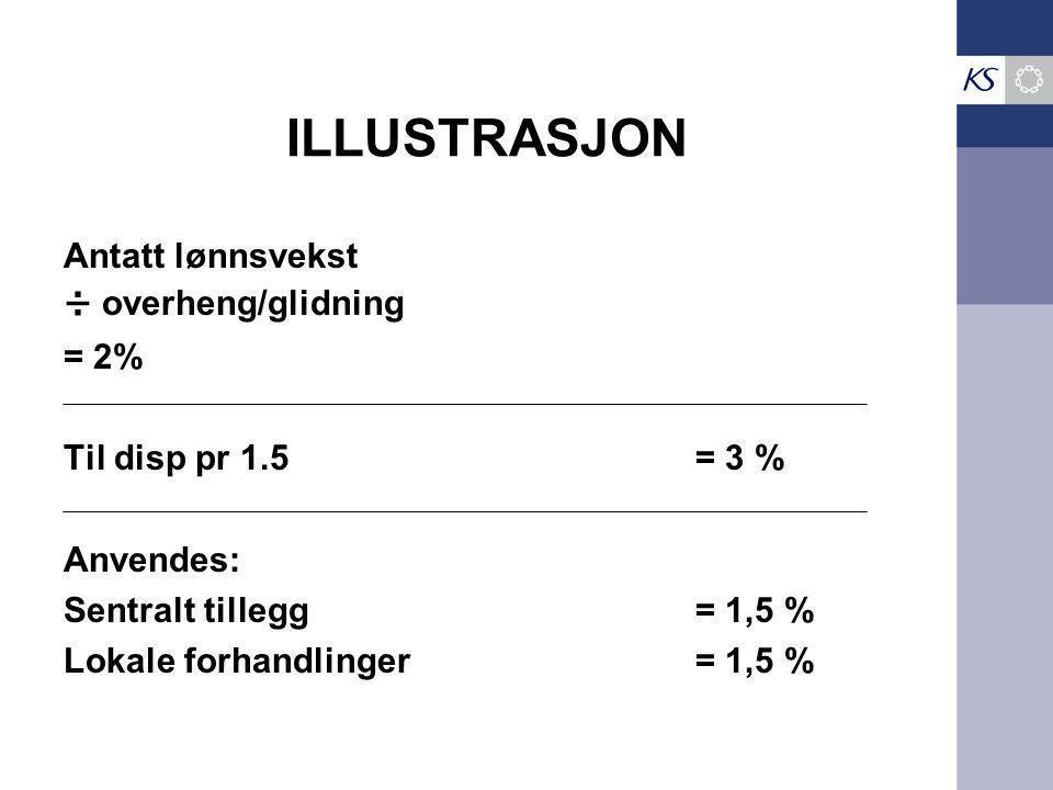 ILLUSTRASJON Antatt lønnsvekst ÷ overheng/glidning = 2% Til disp pr 1.5= 3 % Anvendes: Sentralt tillegg= 1,5 % Lokale forhandlinger= 1,5 %