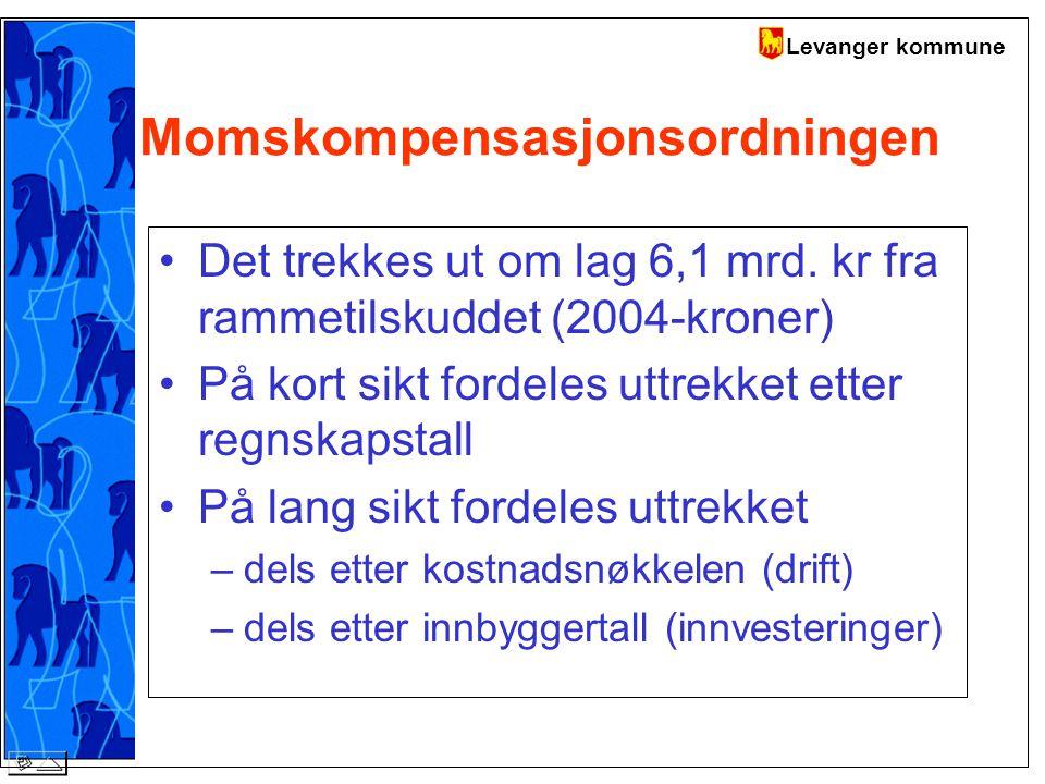 Levanger kommune Momskompensasjonsordningen Det trekkes ut om lag 6,1 mrd.