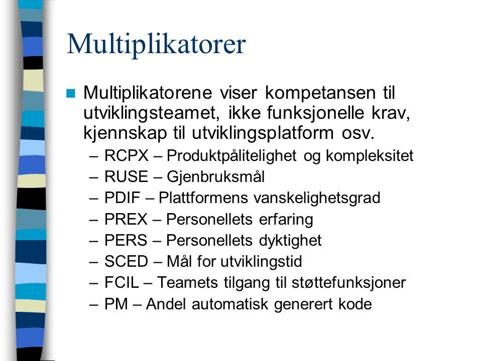Multiplikatorer Multiplikatorene viser kompetansen til utviklingsteamet, ikke funksjonelle krav, kjennskap til utviklingsplatform osv. –RCPX – Produkt