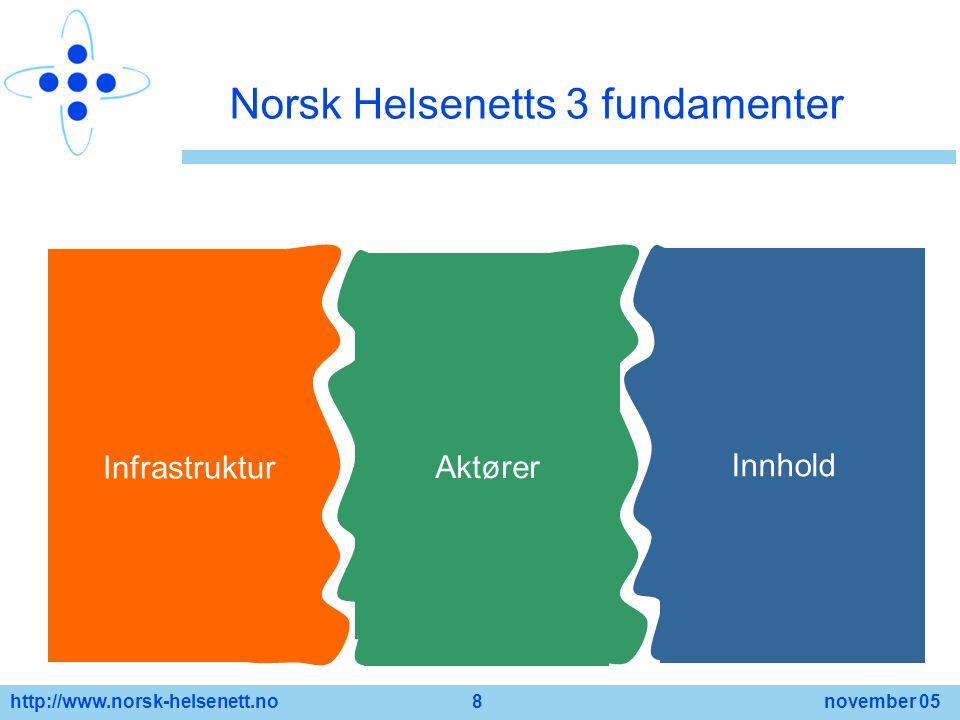 http://www.norsk-helsenett.no 8 november 05 Norsk Helsenetts 3 fundamenter Infrastruktur Aktører Innhold