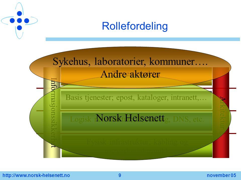 http://www.norsk-helsenett.no 9 november 05 Rollefordeling ArkitekturInformasjonssikkerhet Fysisk infrastruktur; kabling og nettverkselektronikk Logis