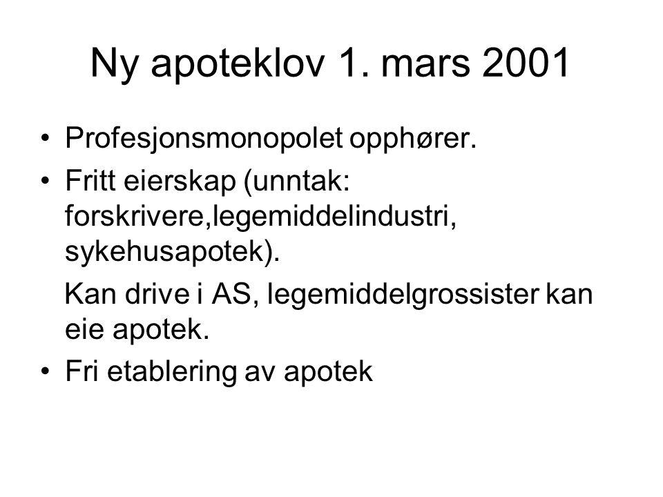Ny apoteklov 1. mars 2001 Profesjonsmonopolet opphører. Fritt eierskap (unntak: forskrivere,legemiddelindustri, sykehusapotek). Kan drive i AS, legemi