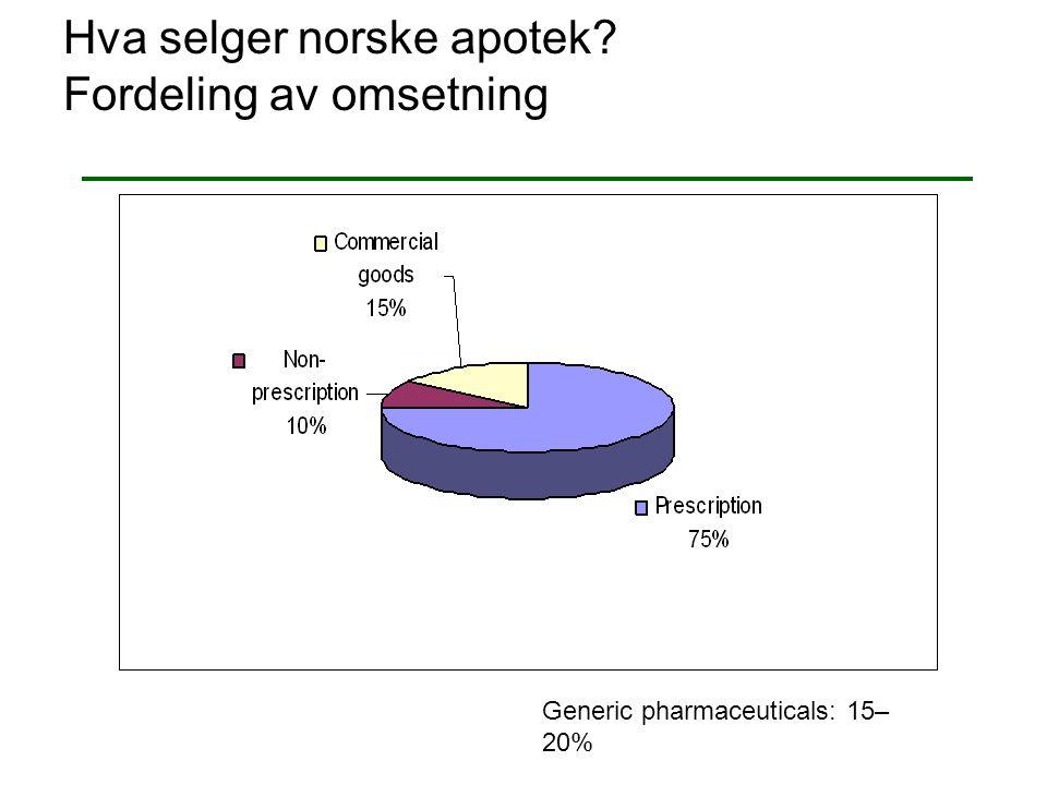 Hva selger norske apotek? Fordeling av omsetning Generic pharmaceuticals: 15– 20%