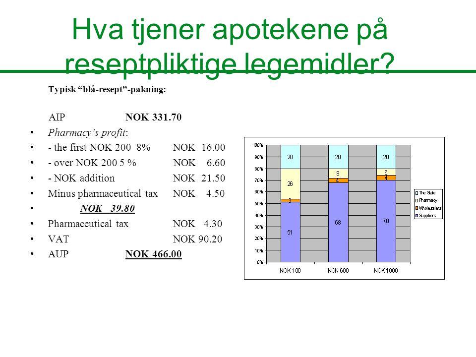 """Hva tjener apotekene på reseptpliktige legemidler? Typisk """"blå-resept""""-pakning: AIP NOK 331.70 Pharmacy's profit: - the first NOK 200 8% NOK 16.00 - o"""