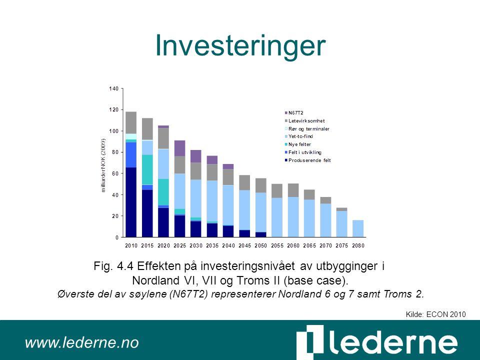 www.lederne.no Investeringer Fig.