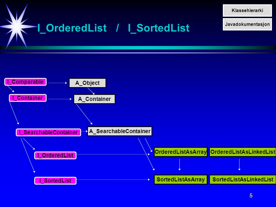 5 A_Object I_Comparable I_OrderedList / I_SortedList I_Container A_Container I_SearchableContainer I_OrderedList I_SortedList A_SearchableContainer Or