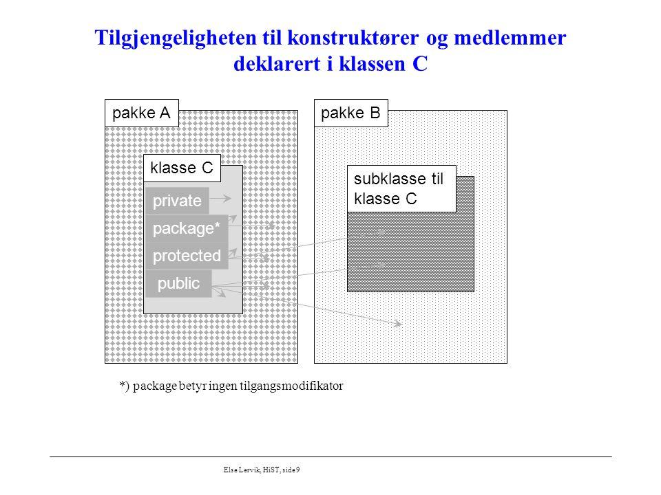 Else Lervik, HiST, side 20 Mer aktuell bruk av interface Grensesnittet som klienten skal forholde seg til spesifiseres via interface, eksempel figur/FigurInterface.java package figur; public interface FigurInterface { double finnAreal(); } Klassene legges i pakker og gis pakketilgang, eksempel filen figur/Figur.java: package figur; abstract class Figur implements FigurInterface { /* Alle figurer kan beregne sitt eget areal */ public abstract double finnAreal(); } class Kvadrat extends Figur {...