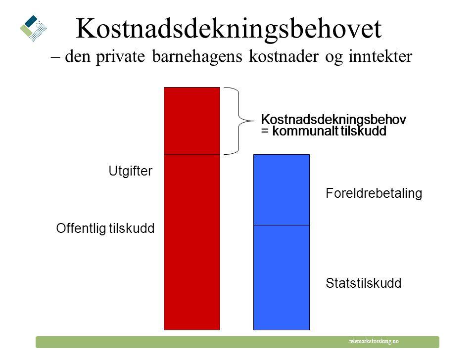 © Telemarksforsking telemarksforsking.no Offentlig tilskudd til kommunale barnehager Utgifter Foreldrebetaling Statstilskudd Kommunal egenfinansiering = kommunalt tilskudd