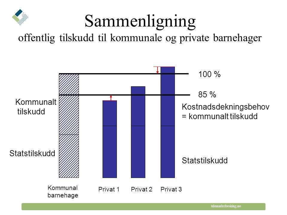 © Telemarksforsking telemarksforsking.no Statstilskudd Kommunalt tilskudd 100 % 85 % Kostnadsdekningsbehov = kommunalt tilskudd Kommunal barnehage Privat 1Privat 2Privat 3 Enhetstilskudd