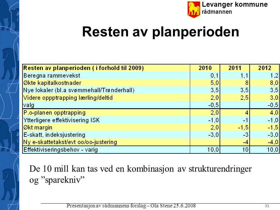 Levanger kommune rådmannen Presentasjon av rådmannens forslag – Ola Stene 25.6.2008 11 Resten av planperioden De 10 mill kan tas ved en kombinasjon av
