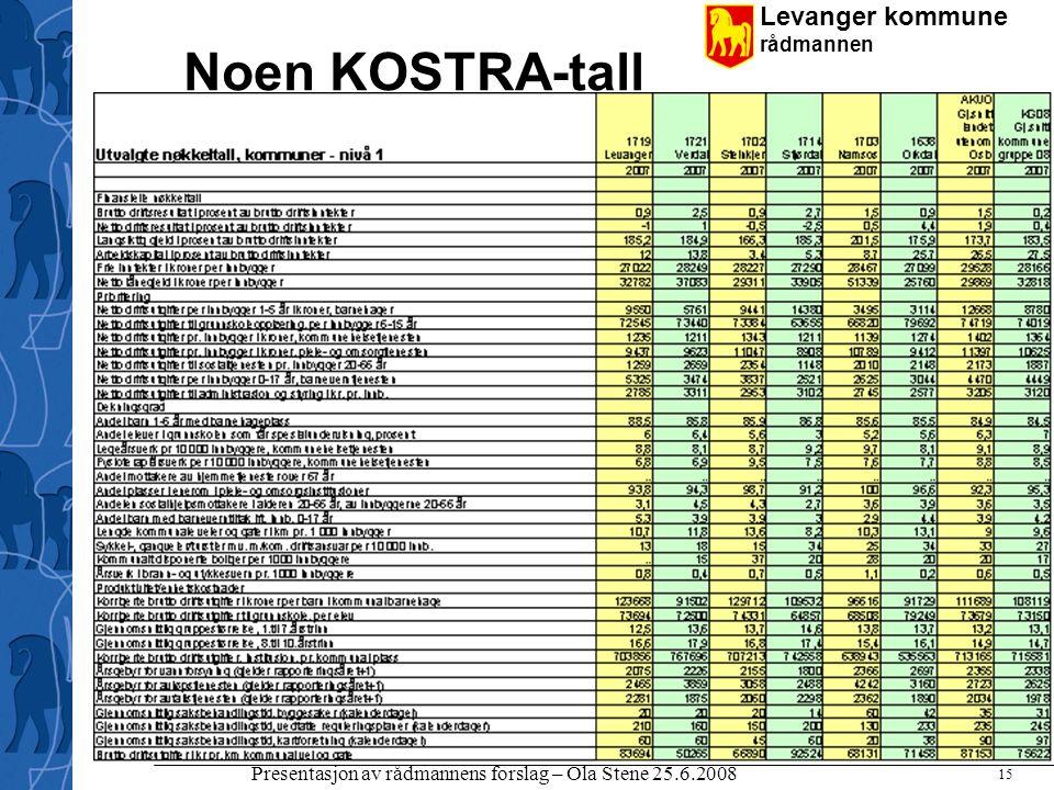 Levanger kommune rådmannen Presentasjon av rådmannens forslag – Ola Stene 25.6.2008 15 Noen KOSTRA-tall