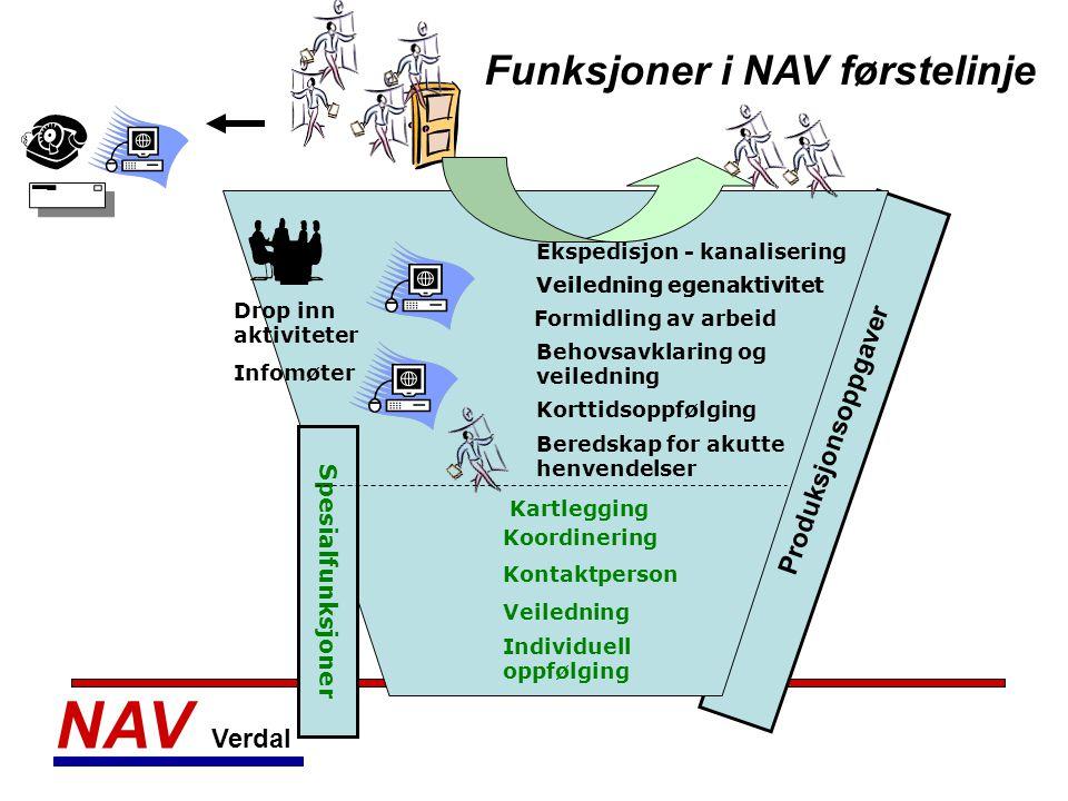 NAV Verdal Veiledning egenaktivitet Funksjoner i NAV førstelinje Ekspedisjon - kanalisering Veiledning egenaktivitet Behovsavklaring og veiledning Dro
