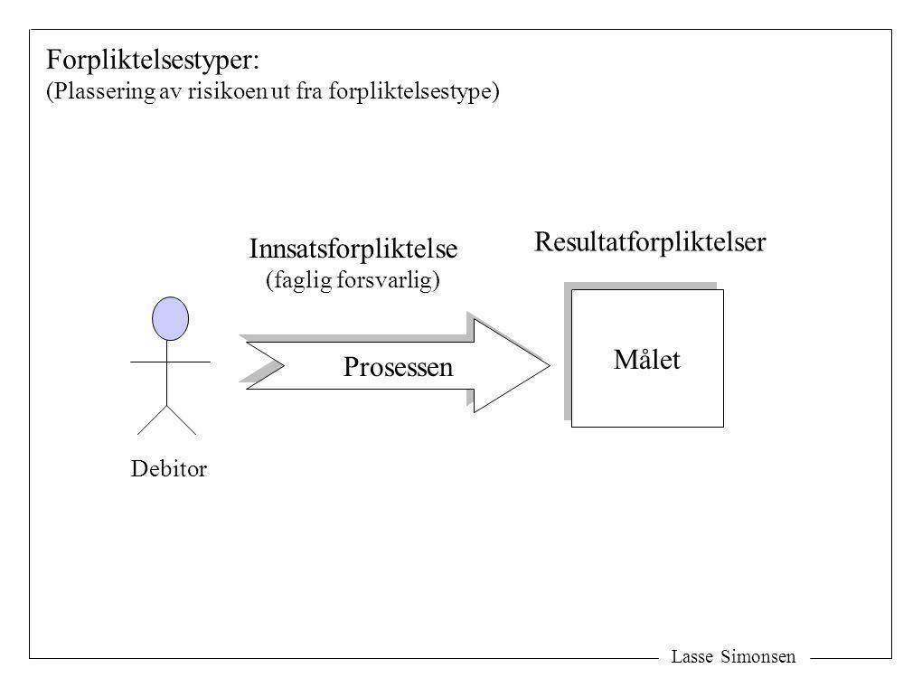 Lasse Simonsen Målet Prosessen Debitor Resultatforpliktelser Innsatsforpliktelse (faglig forsvarlig) Forpliktelsestyper: (Plassering av risikoen ut fr
