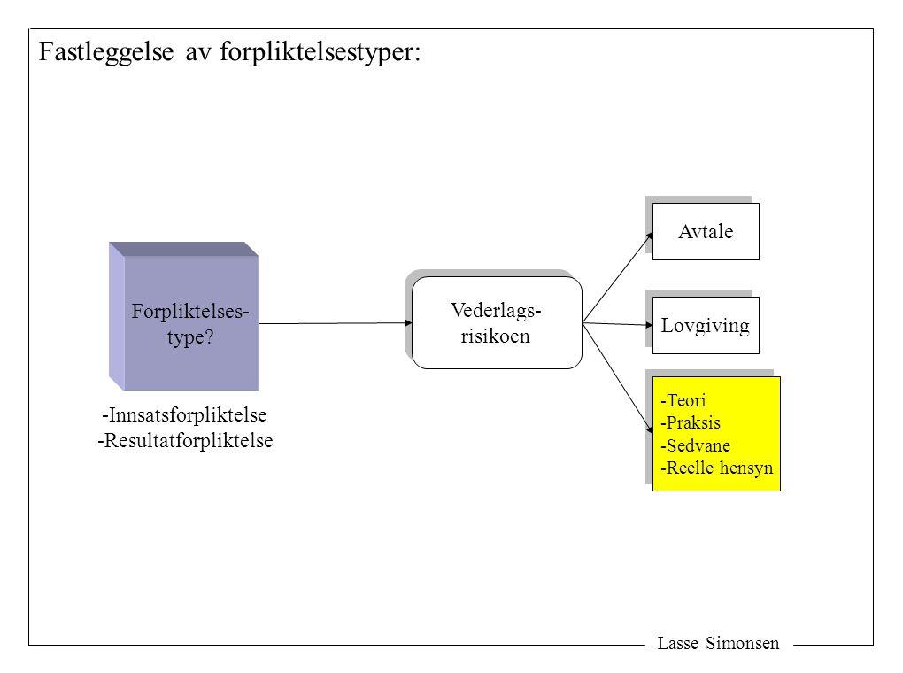 Lasse Simonsen Forpliktelses- type? Vederlags- risikoen Vederlags- risikoen Avtale Lovgiving -Teori -Praksis -Sedvane -Reelle hensyn -Teori -Praksis -