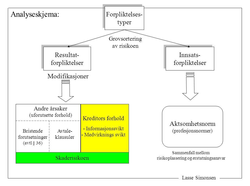 Lasse Simonsen Forpliktelses- typer Forpliktelses- typer Resultat- forpliktelser Resultat- forpliktelser Aktsomhetsnorm (profesjonsnormer) Kreditors f