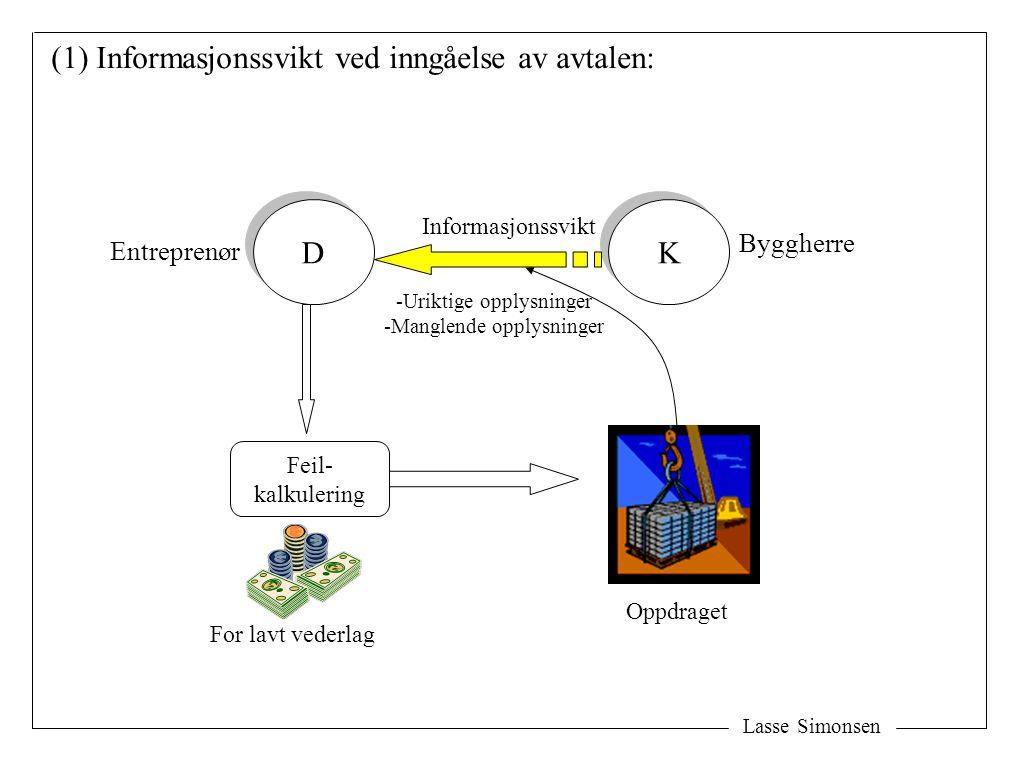 Lasse Simonsen D D K K (1) Informasjonssvikt ved inngåelse av avtalen: Byggherre Informasjonssvikt Oppdraget Feil- kalkulering For lavt vederlag Entre
