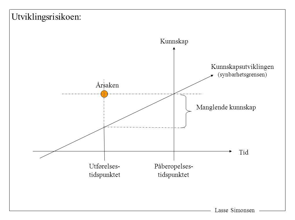 Lasse Simonsen Utførelses- tidspunktet Påberopelses- tidspunktet Årsaken Kunnskapsutviklingen (synbarhetsgrensen) Tid Kunnskap Utviklingsrisikoen: Man