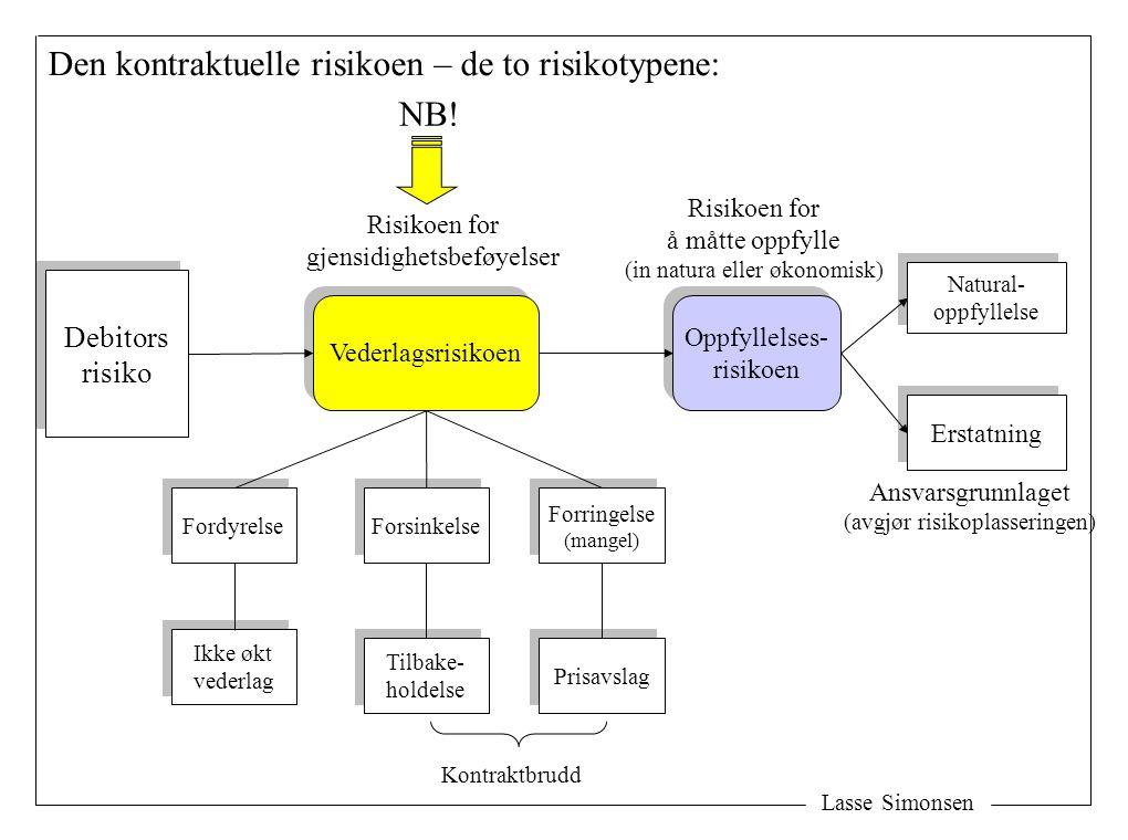 Lasse Simonsen Debitors risiko Debitors risiko Oppfyllelses- risikoen Oppfyllelses- risikoen Vederlagsrisikoen Erstatning Natural- oppfyllelse Natural