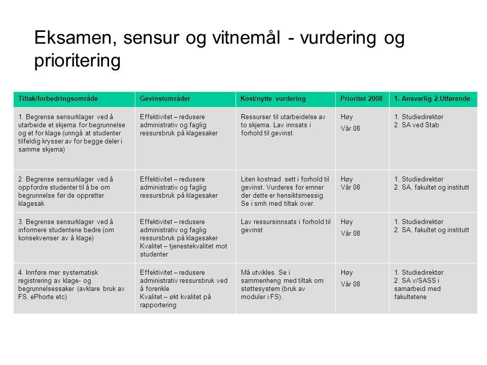 Eksamen, sensur og vitnemål - vurdering og prioritering Tiltak/forbedringsområdeGevinstområderKost/nytte vurderingPrioritet 20081. Ansvarlig 2.Utføren