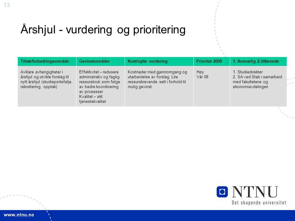 13 Årshjul - vurdering og prioritering Tiltak/forbedringsområdeGevinstområderKost/nytte vurderingPrioritet 20081. Ansvarlig 2.Utførende Avklare avheng