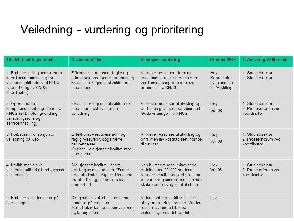Veiledning - vurdering og prioritering Tiltak/forbedringsområdeGevinstområderKost/nytte vurderingPrioritet 20081. Ansvarlig 2.Utførende 1. Etablere st