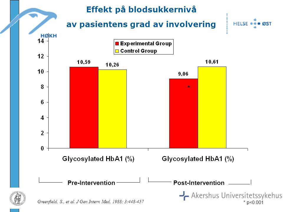 Effekt på blodsukkernivå av pasientens grad av involvering * * p<0.001 Greenfield, S., et al. J Gen Intern Med, 1988; 3:448-457 Pre-InterventionPost-I