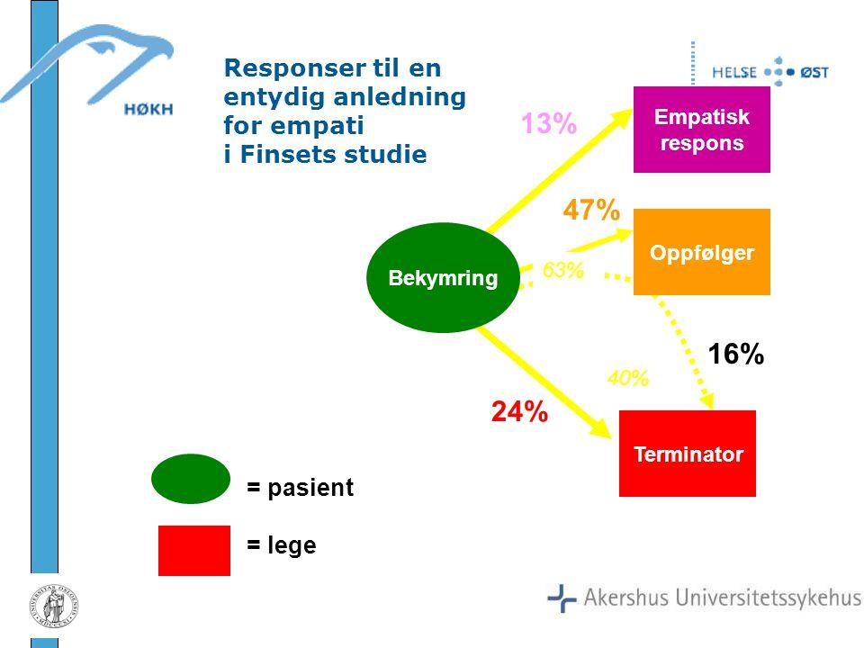 Empatisk respons Terminator = pasient = lege Responser til en entydig anledning for empati i Finsets studie Oppfølger 13% 47% 16% 24% 63% 40% Bekymrin