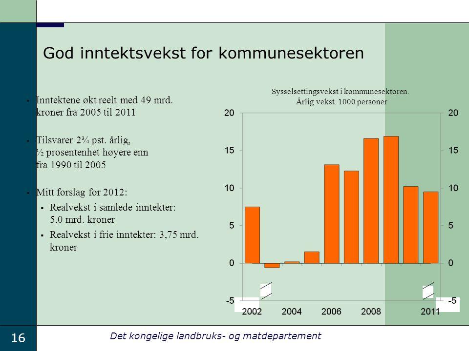 16 Det kongelige landbruks- og matdepartement God inntektsvekst for kommunesektoren Sysselsettingsvekst i kommunesektoren.