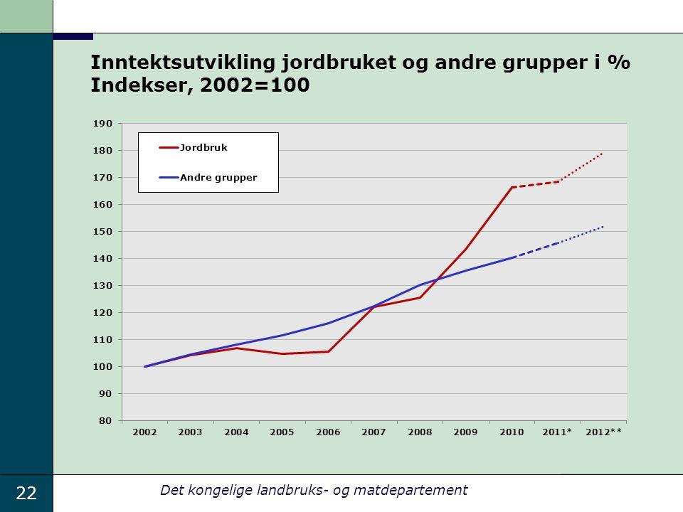 22 Det kongelige landbruks- og matdepartement Inntektsutvikling jordbruket og andre grupper i % Indekser, 2002=100