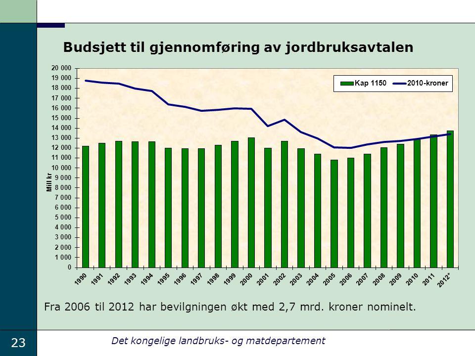 23 Det kongelige landbruks- og matdepartement Budsjett til gjennomføring av jordbruksavtalen Fra 2006 til 2012 har bevilgningen økt med 2,7 mrd.