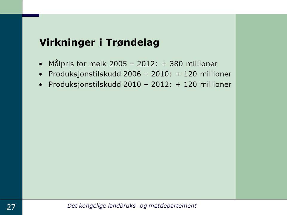27 Det kongelige landbruks- og matdepartement Virkninger i Trøndelag Målpris for melk 2005 – 2012: + 380 millioner Produksjonstilskudd 2006 – 2010: + 120 millioner Produksjonstilskudd 2010 – 2012: + 120 millioner