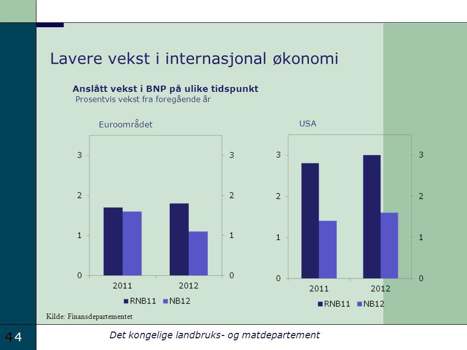 4 Det kongelige landbruks- og matdepartement 4 Lavere vekst i internasjonal økonomi Anslått vekst i BNP på ulike tidspunkt Prosentvis vekst fra foregående år Euroområdet USA Kilde: Finansdepartementet