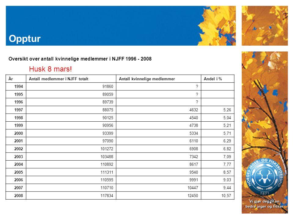 Opptur Oversikt over antall kvinnelige medlemmer i NJFF 1996 - 2008 Husk 8 mars.