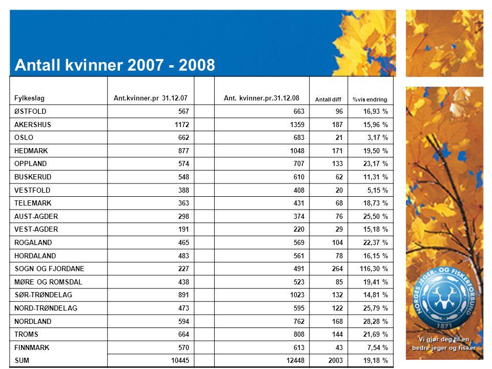 Antall kvinner 2007 - 2008 FylkeslagAnt.kvinner.pr 31.12.07 Ant.