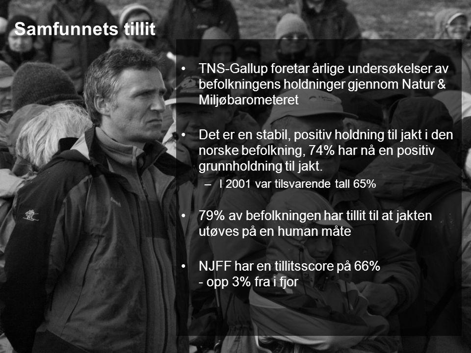 Samfunnets tillit TNS-Gallup foretar årlige undersøkelser av befolkningens holdninger gjennom Natur & Miljøbarometeret Det er en stabil, positiv holdning til jakt i den norske befolkning, 74% har nå en positiv grunnholdning til jakt.
