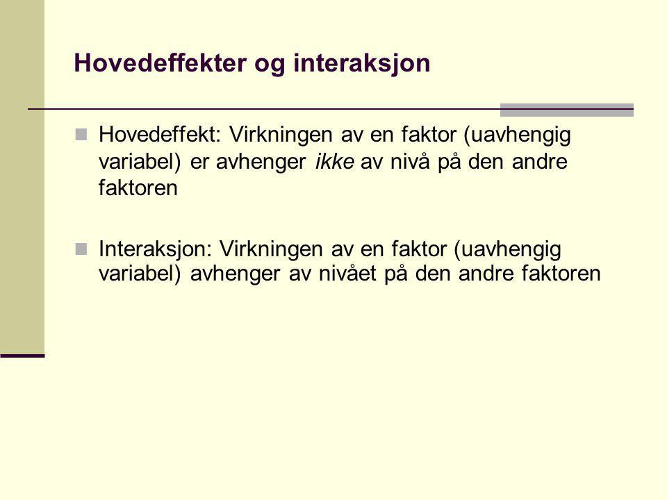 Hovedeffekter og interaksjon Hovedeffekt: Virkningen av en faktor (uavhengig variabel) er avhenger ikke av nivå på den andre faktoren Interaksjon: Vir