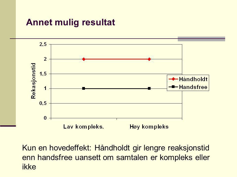 Annet mulig resultat Kun en hovedeffekt: Håndholdt gir lengre reaksjonstid enn handsfree uansett om samtalen er kompleks eller ikke