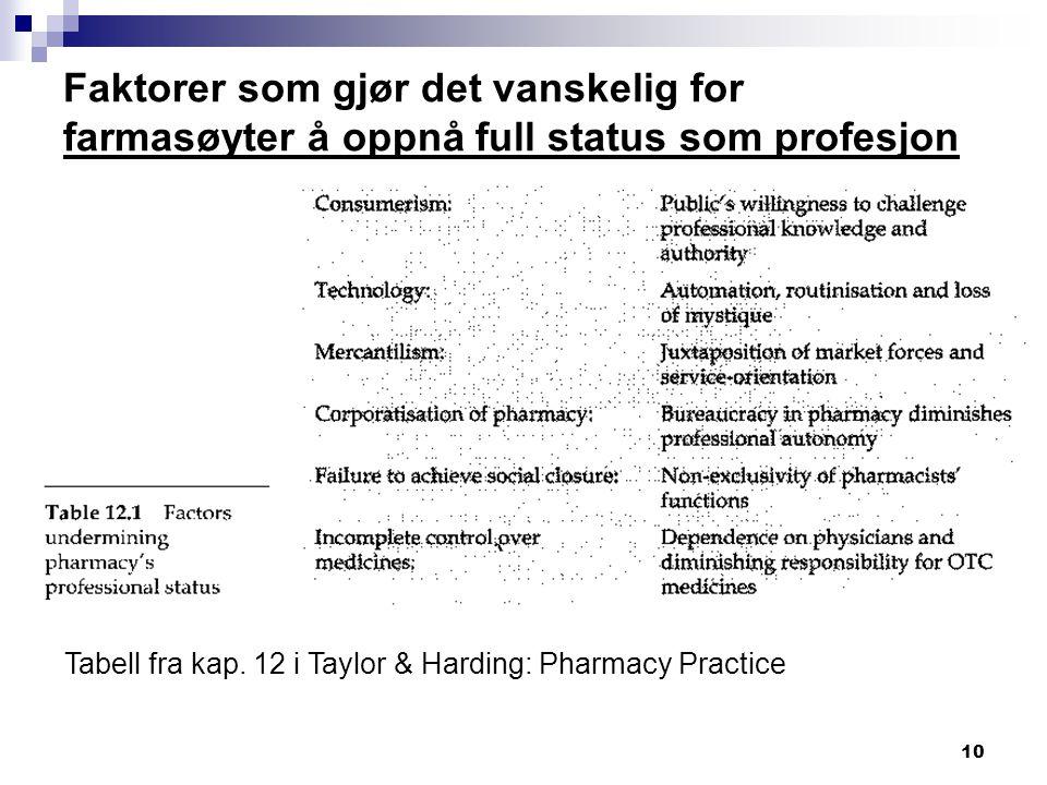 10 Faktorer som gjør det vanskelig for farmasøyter å oppnå full status som profesjon Tabell fra kap. 12 i Taylor & Harding: Pharmacy Practice