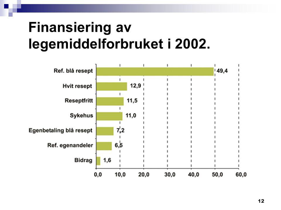 12 Finansiering av legemiddelforbruket i 2002.