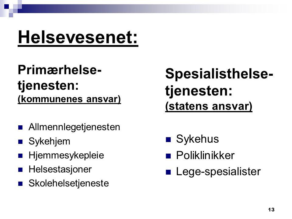 13 Helsevesenet: Primærhelse- tjenesten: (kommunenes ansvar) Allmennlegetjenesten Sykehjem Hjemmesykepleie Helsestasjoner Skolehelsetjeneste Spesialis