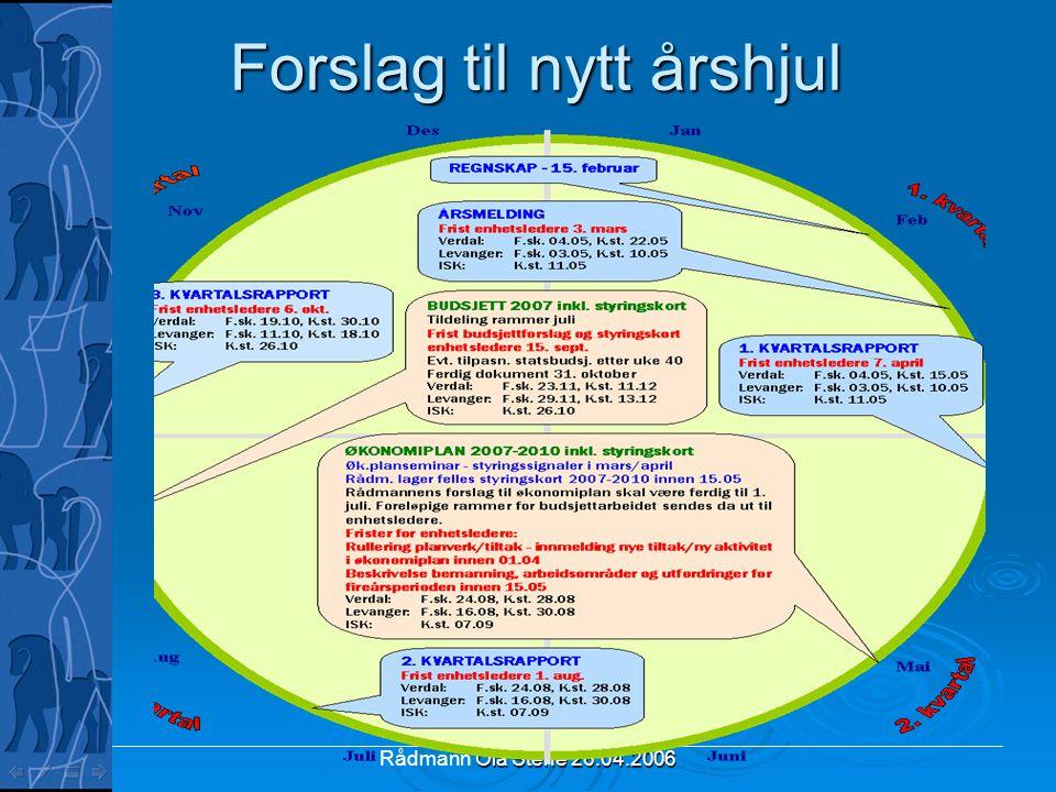 Ola Stene 26.04.2006 Rådmann Ola Stene 26.04.2006 Forslag til nytt årshjul