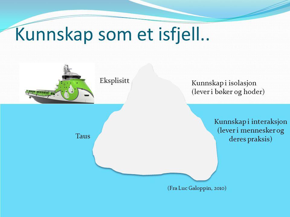 Kunnskap som et isfjell.. Ku Eksplisitt Taus Kunnskap i isolasjon (lever i bøker og hoder) Kunnskap i interaksjon (lever i mennesker og deres praksis)