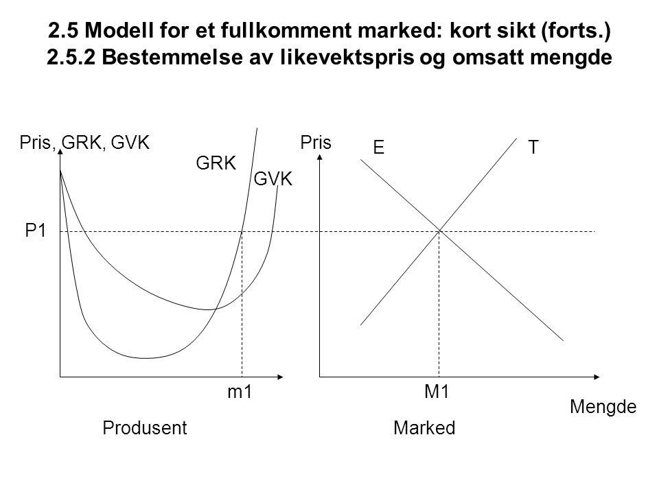 2.5 Modell for et fullkomment marked: kort sikt (forts.) 2.5.2 Bestemmelse av likevektspris og omsatt mengde Pris, GRK, GVKPris Mengde ET M1 P1 m1 Pro