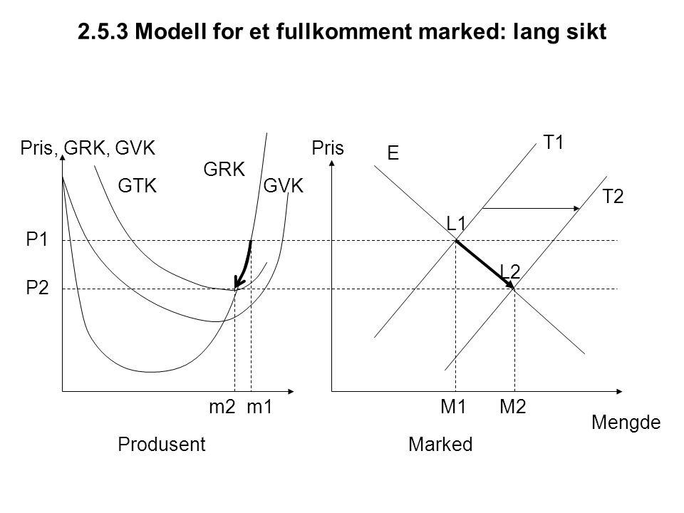 2.5.3 Modell for et fullkomment marked: lang sikt Pris, GRK, GVKPris Mengde E M1 P1 m1 ProdusentMarked GRK GVKGTK T1 P2 T2 L1 L2 M2m2